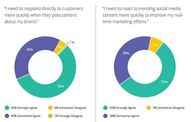 REAL-TIME MARKETING PRODUCES IMMEDIATE RESULTS