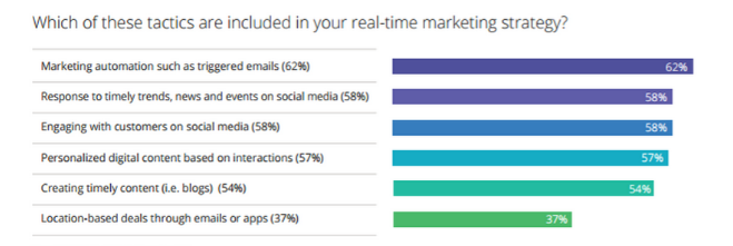 real time marketing strategy - knexus blog